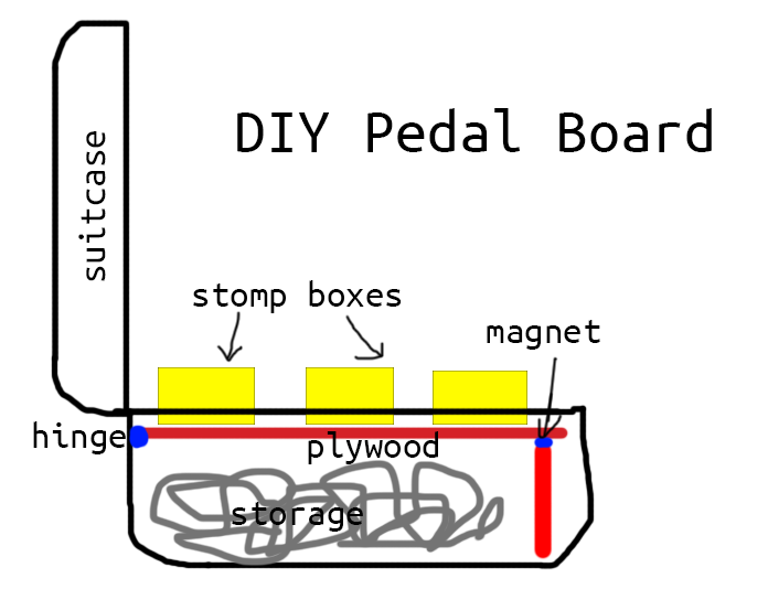 DIY guitar pedal board | Dan·nix